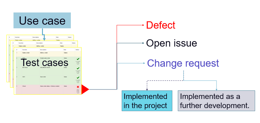 Projecttop vip area - Defect management observations