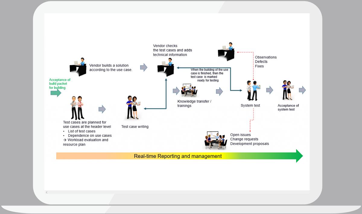 projecttop vip area - system test preparations - Vendor checks