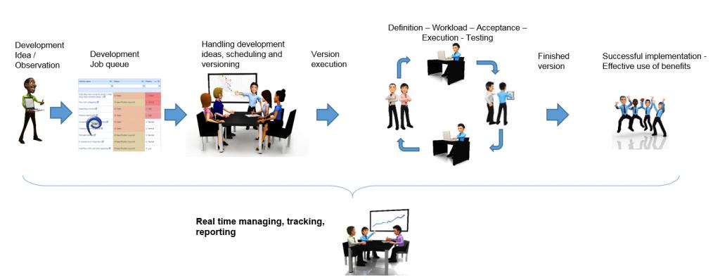 Projecttop vip area - continuous development - process